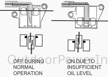Descriptions, Photos and Diagrams of Low Oil Shutdown ... on