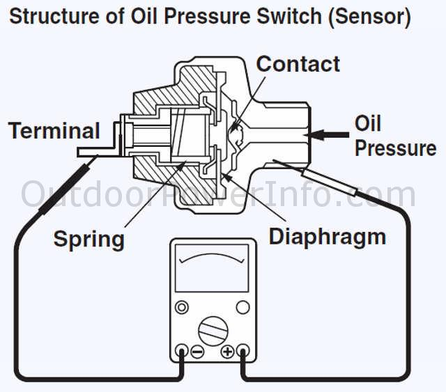 oil sending unit wiring diagram wiring diagram gm oil pressure switch wiring diagram oil sending unit wiring diagram 8 15 derma lift de \\u2022descriptions photos and diagrams of low oil shutdown systems on rh outdoorpowerinfo com fuel cell